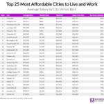 New Study: Top 25 Most Affordable Cities to Live and Work In 2019