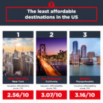 NYC Named One Of Most Expensive Vacation Destinations In USA